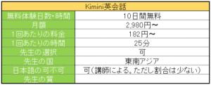 英会話-Kimini英会話